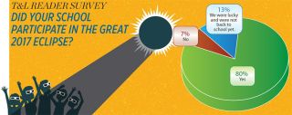 T&L READER SURVEY DID YOUR SCHOOL PARTICIPATE IN THE GREAT 2017 ECLIPSE?