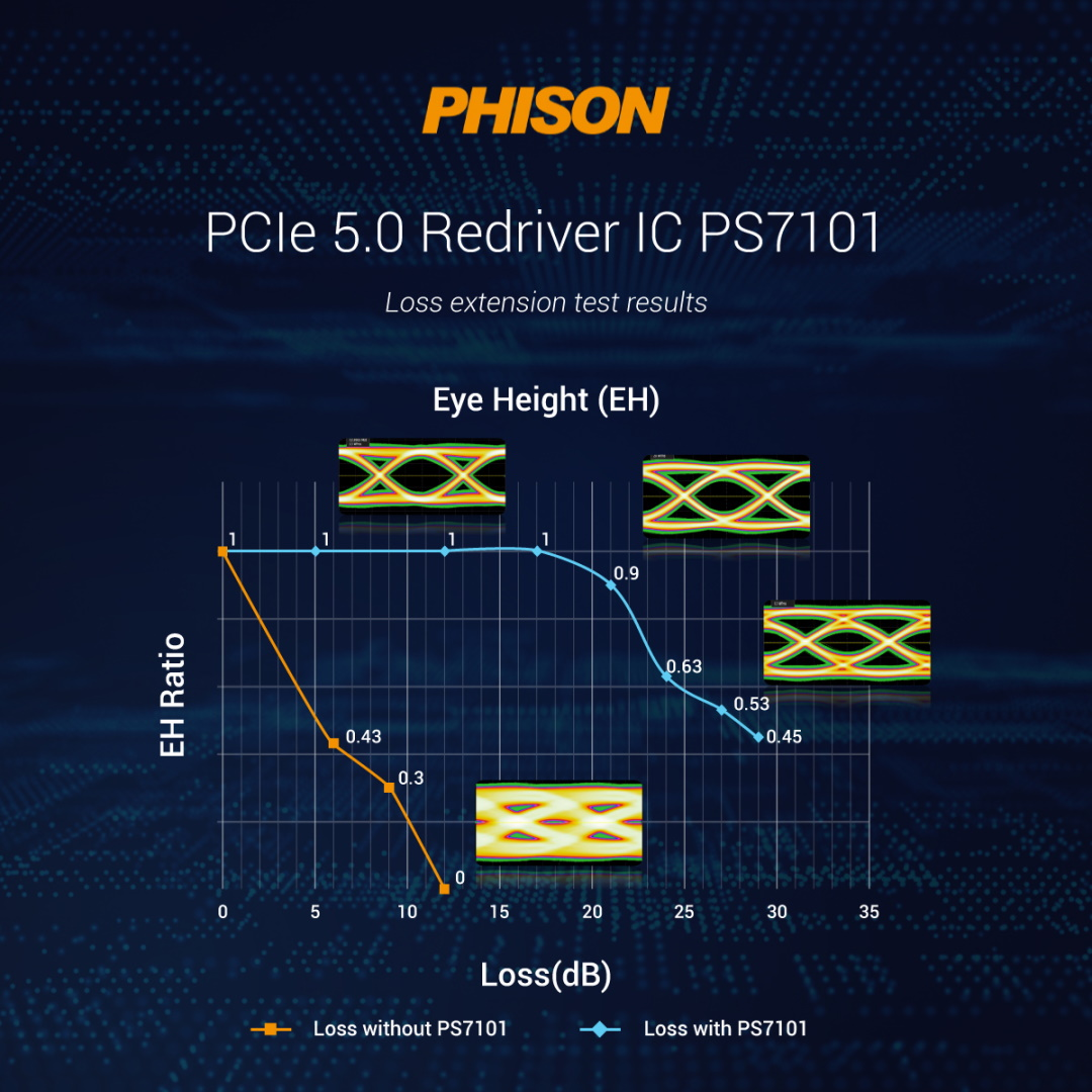 Phison PCIe 5.0 redriver IC loss test results