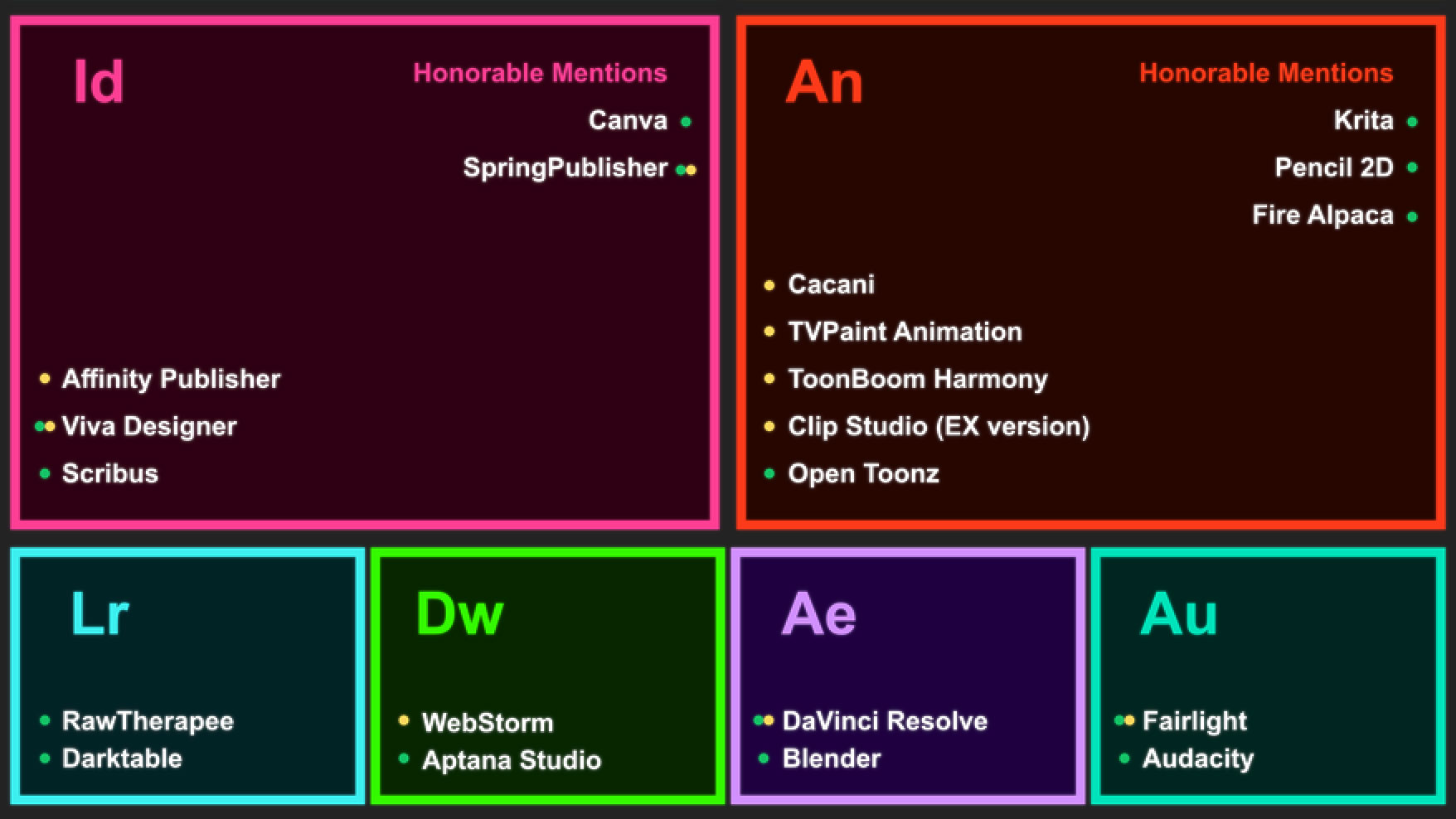 Find Adobe alternatives with this helpful graphic | Creative