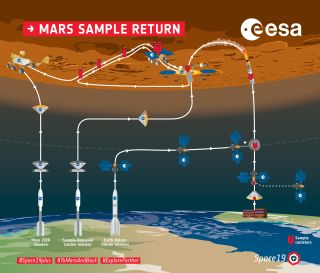 Overview of the NASA/European Space Agency Mars Sample Return mission as now foreseen.