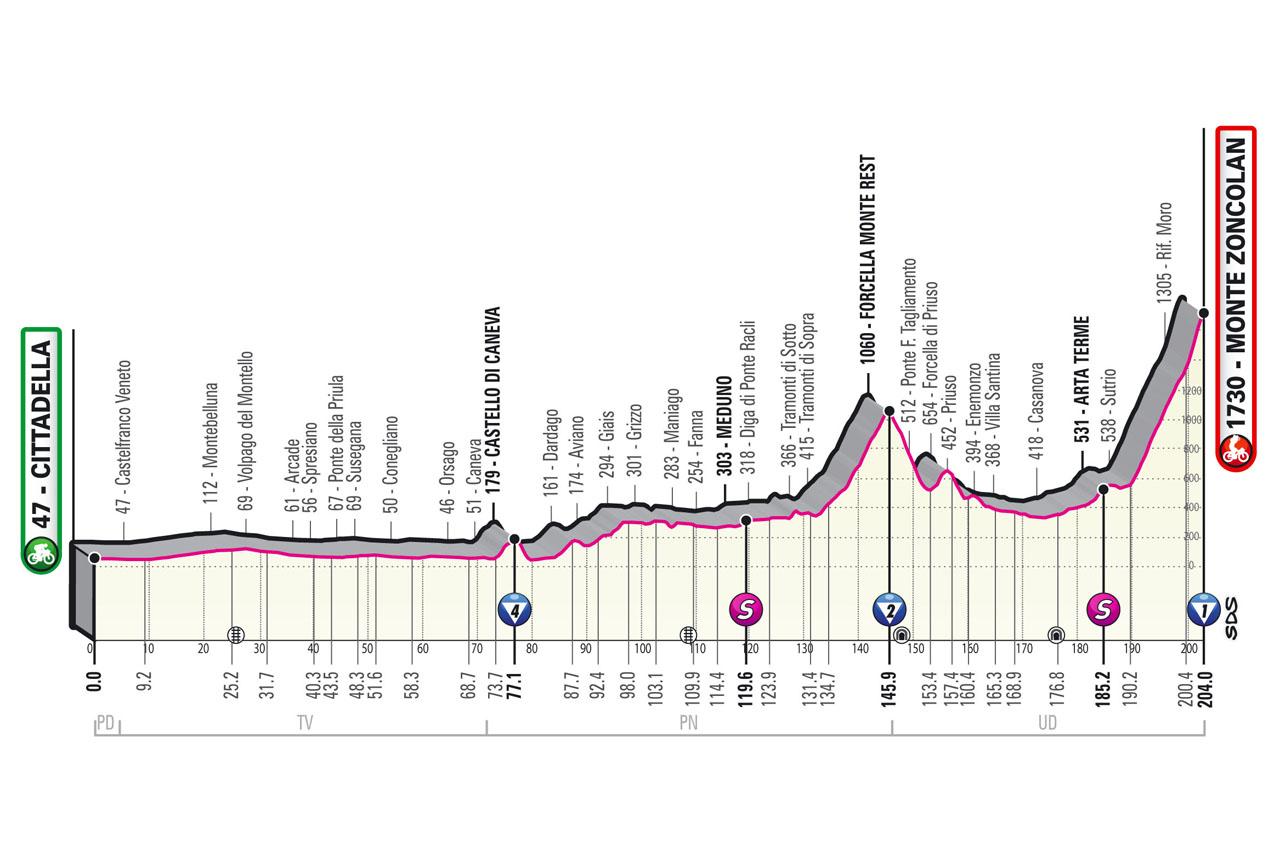 Stage 14 profile 2021 Giro d'Italia