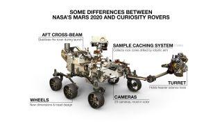 NASA's New Mars 2020 Car May Look Like the Curiosity Rover, But It's No Twin