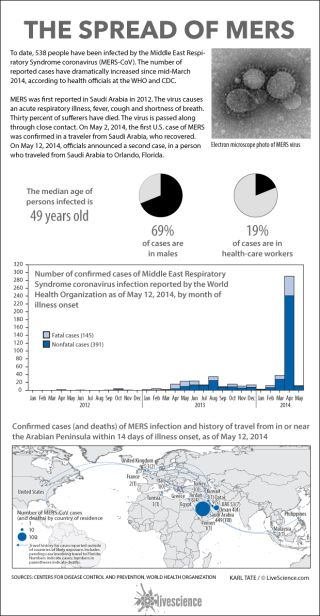 Charts show the spread of MERS virus.