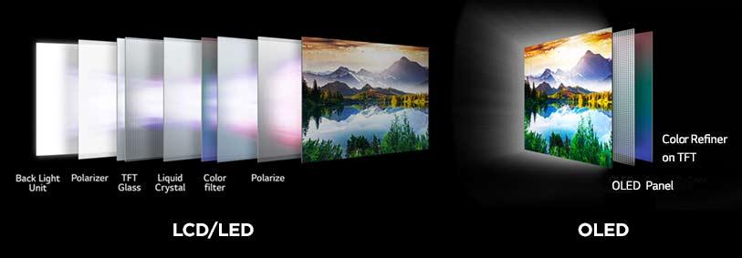 Что такое QD-OLED?  ЖК-панели требуют отдельной подсветки для освещения экрана.  кредит: LG
