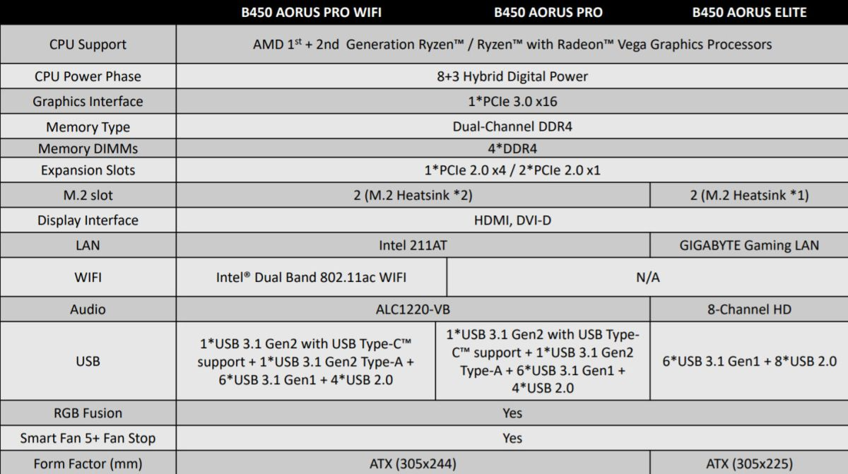 Gigabyte is rebranding its motherboards as AMD B450 boards trickle
