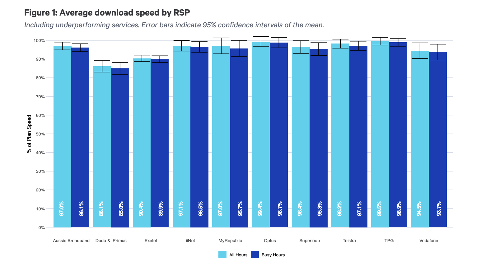 Graph showing average download speed by ISP