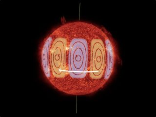 Huges, slow-moving swirls called Rossby waves have been detected on the sun. These waves move in the opposite direction of the sun's rotation.