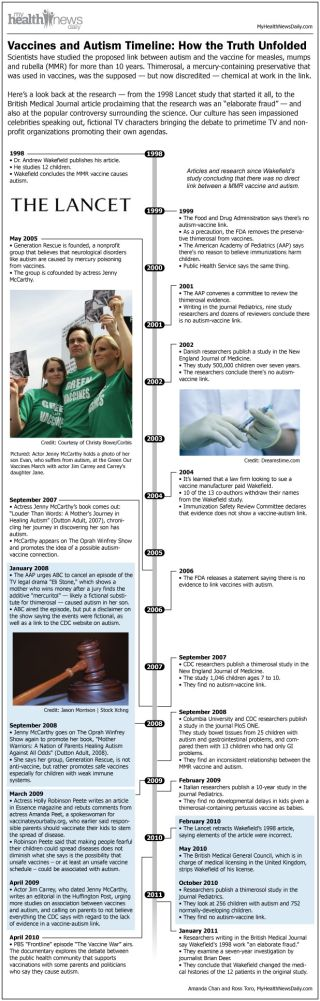 autism-vaccine-link-timeline-110107