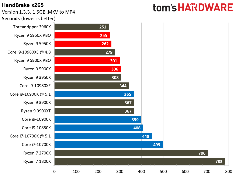 Toms_hardware_x265