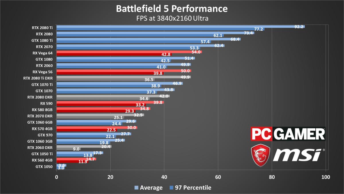 Battlefield 5 performance analysis: ray tracing is demanding