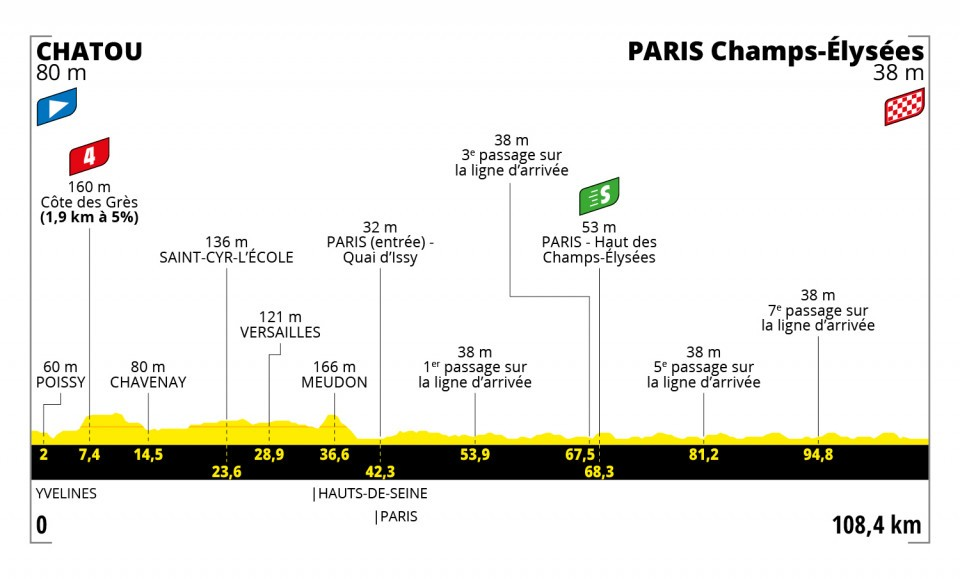 Stage 21 of the Tour de France