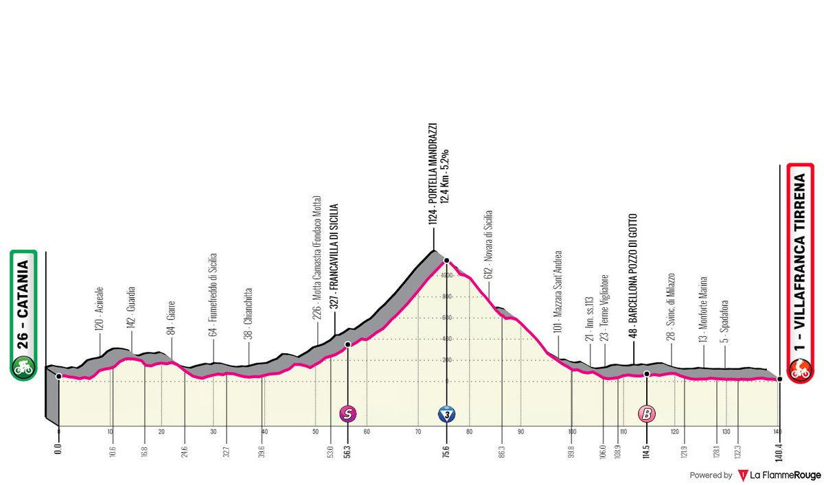 The profile of stage 4 of the 2020 Giro d'Italia