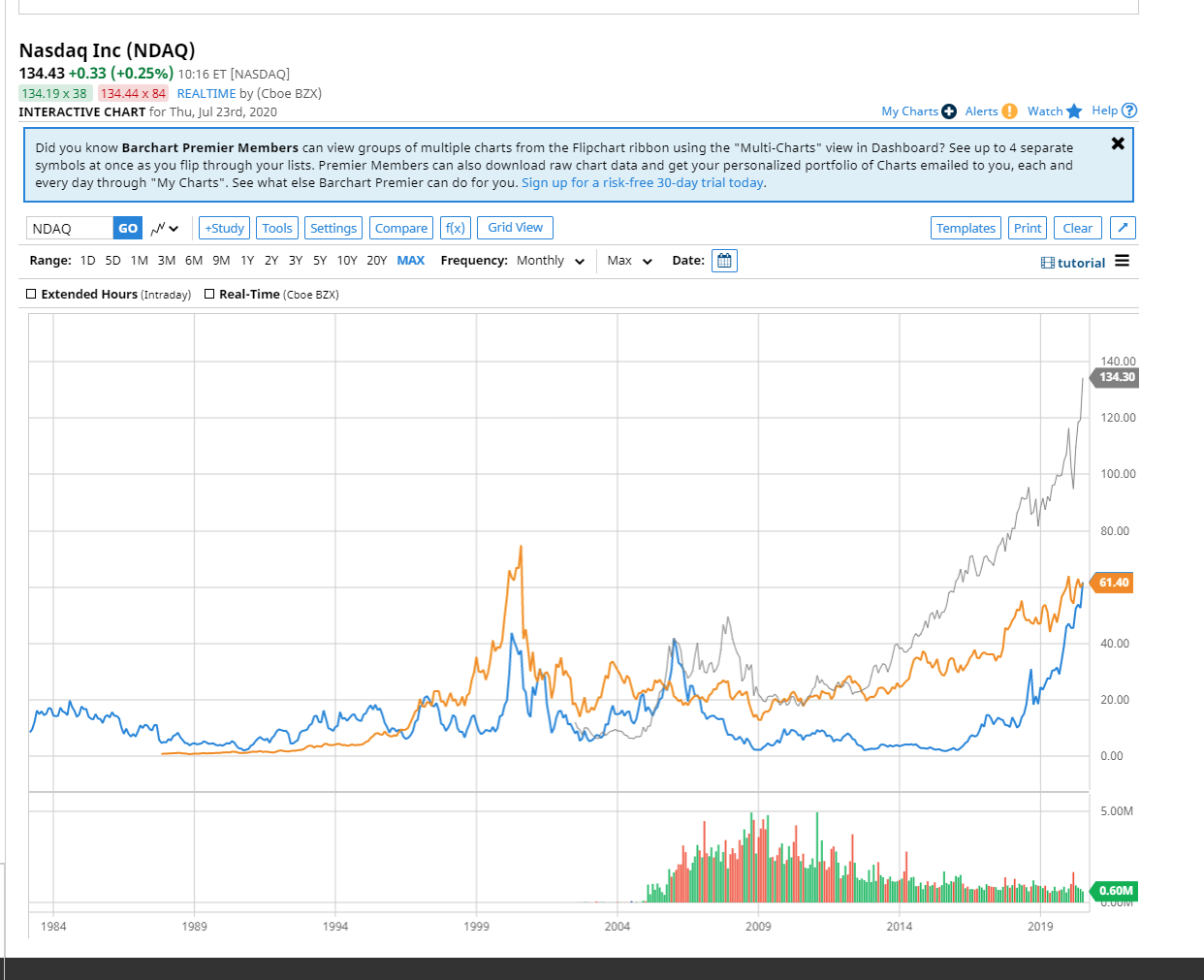 Amd Stock Price Surpasses Intel S For First Time In 15 Years Tom S Hardware