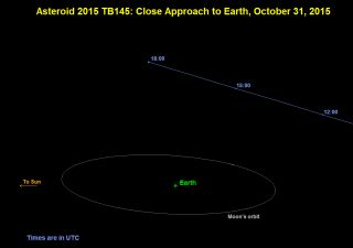 Asteroid 2015 TB145 Sky Map