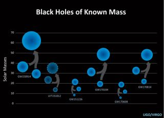 This graphic shows the masses of the black holes involved in the five mergers detected by the LIGO collaboration, as of Nov. 17, 2017.