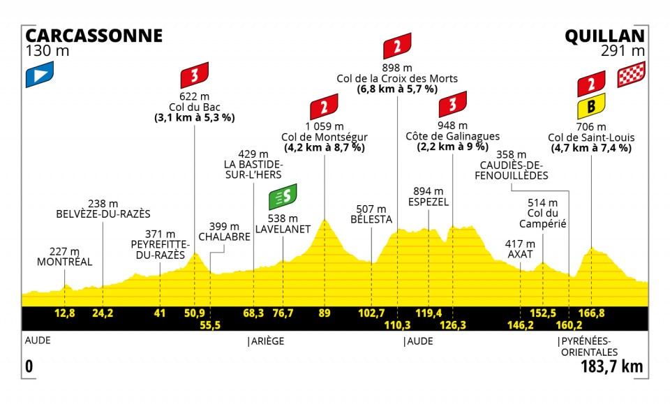 The profile of stage 14 of the 2021 Tour de France