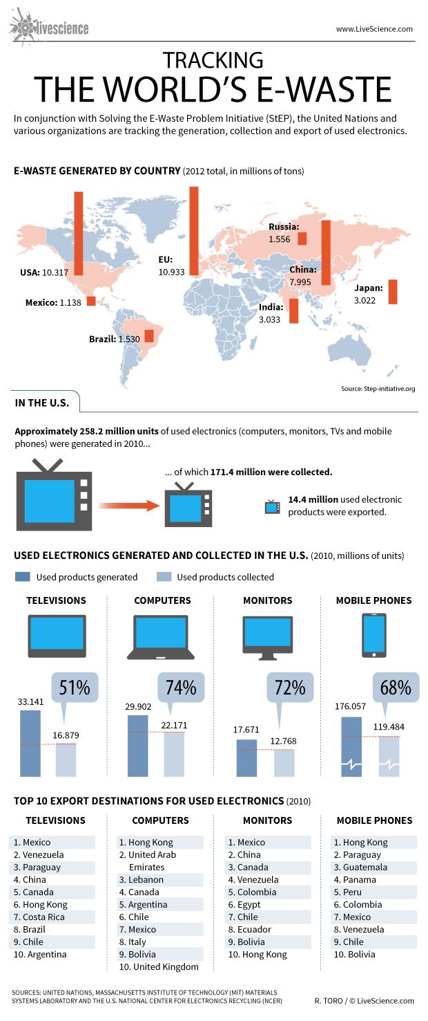 The U.S. and China produce more total e-waste than any other country, according to a new map that tracks e-waste around the world.