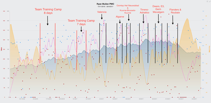 How to use training software to hit peak form - Cycling Weekly