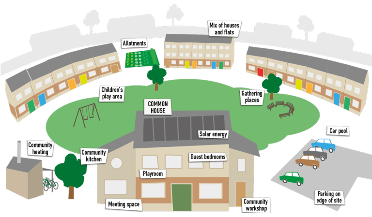 Example of a cohousing community UK