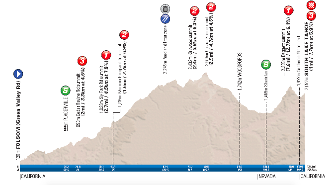 Amgen Tour of California Stage 6 profile