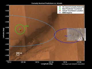 Curiosity Mars Rover's Actual and Predicted Landing Sites