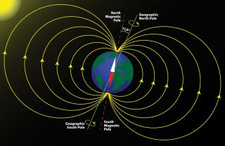 The Earth's magnetic field, magnetic poles and geographic poles.