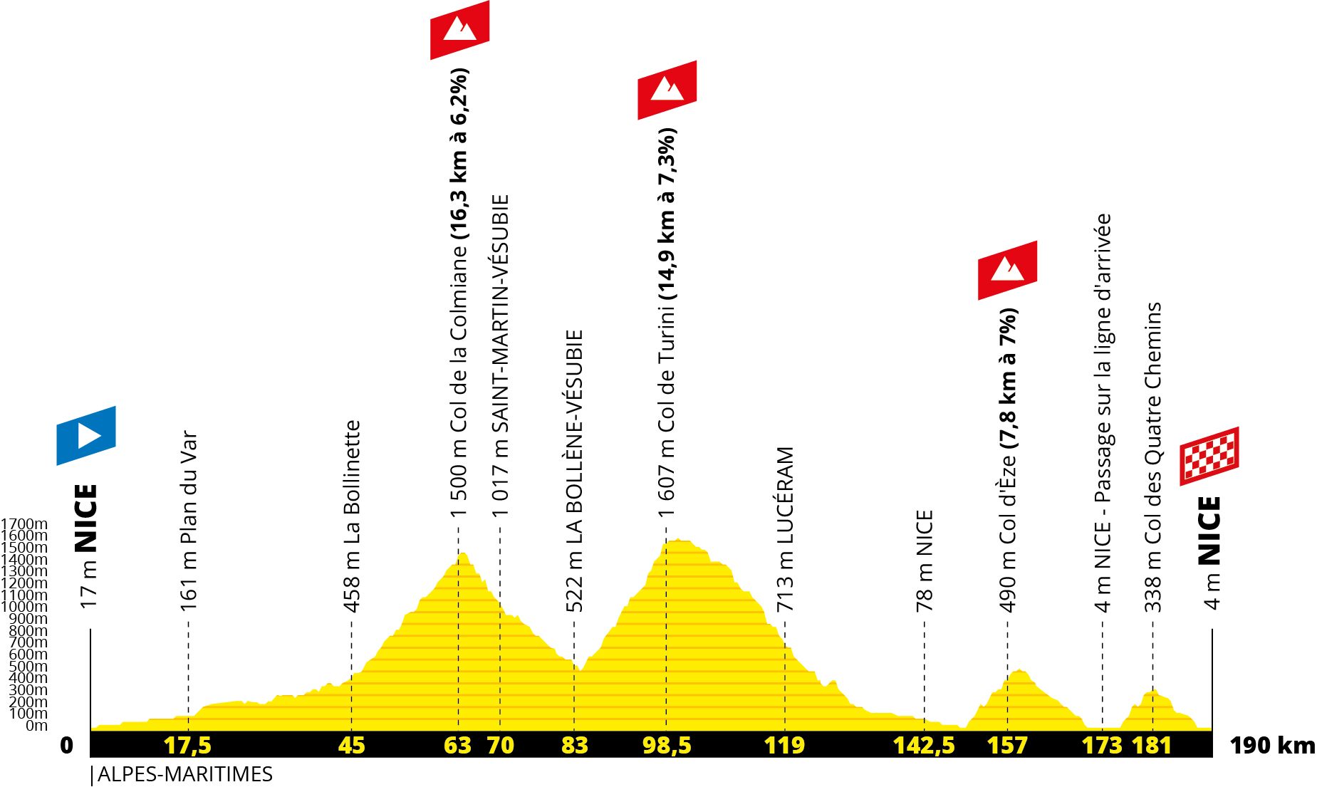 Tour de France 2020 route: stage two profile