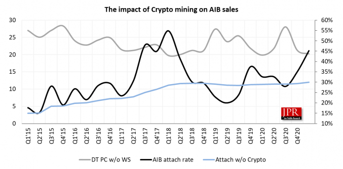 Sale of GPUs vs PCs