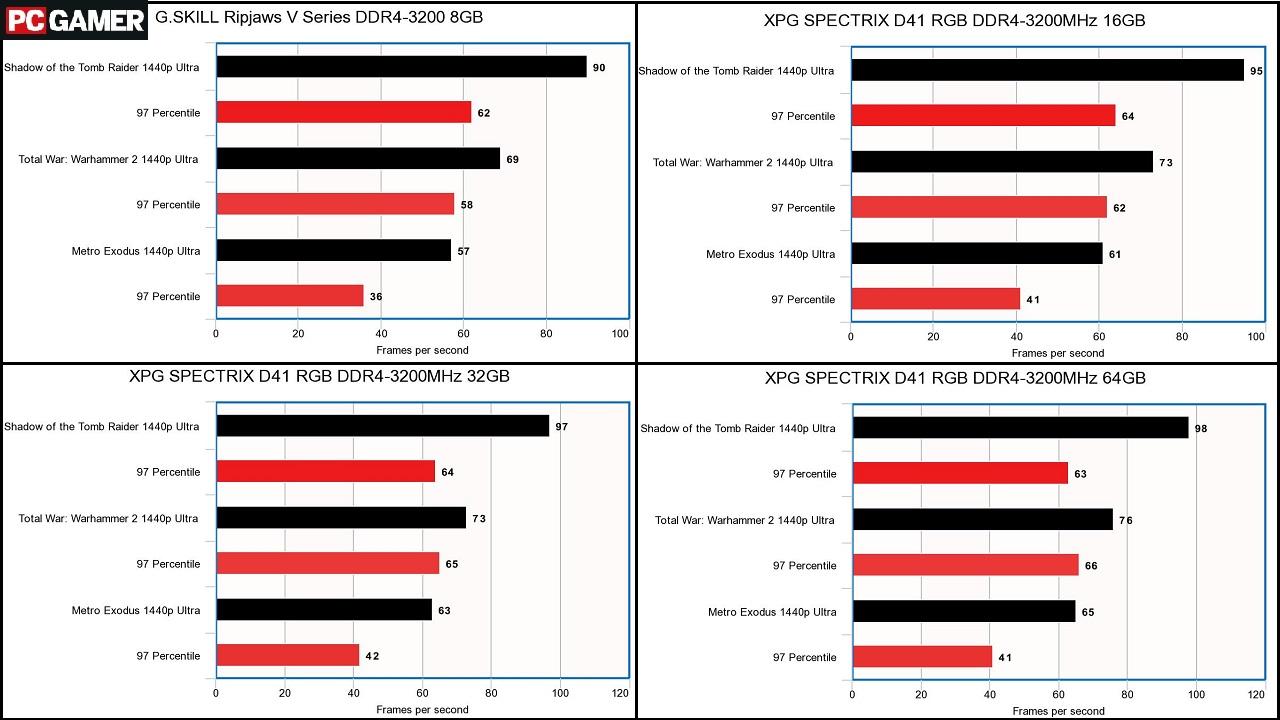Does RAM matter for gaming? | PC Gamer
