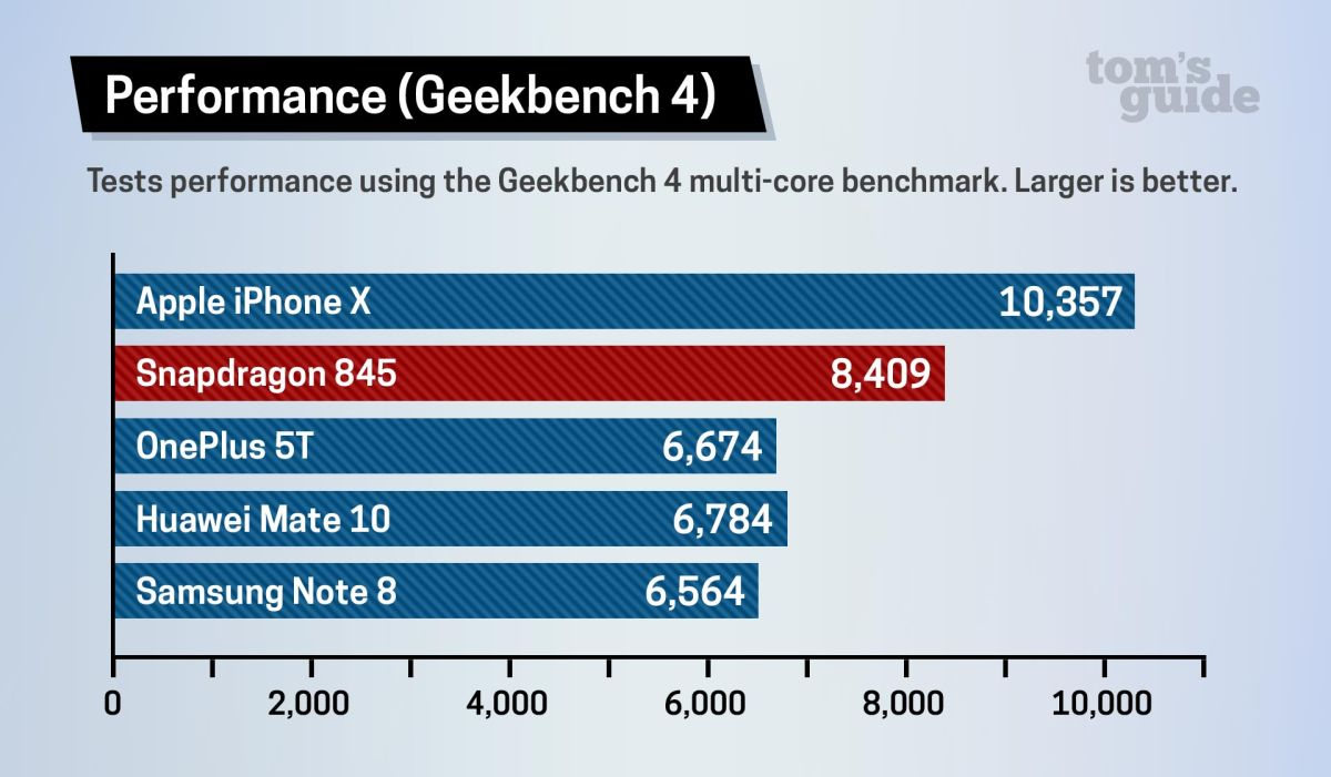 Snapdragon 845 Benchmarked: Can It Match the iPhone's Power