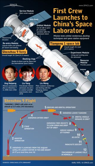 China's three-person crew will test techniques for docking and inhabit the Tiangong space laboratory.