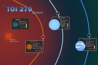 NASA's Transiting Exoplanet Survey Satellite (TESS) has discovered three new worlds that are among the smallest, nearest exoplanets known to date. The planets orbit a star 73 light-years away and include a small, rocky super-Earth and two sub-Neptunes — planets about half the size of our own icy giant.