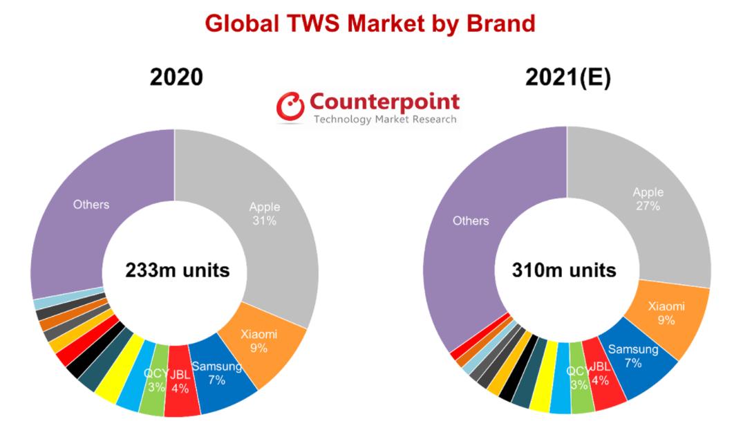Global TWS market trends