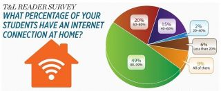 T&L READER SURVEY WHAT PERCENTAGE OF YOUR STUDENTS HAVE AN INTERNET CONNECTION AT HOME?
