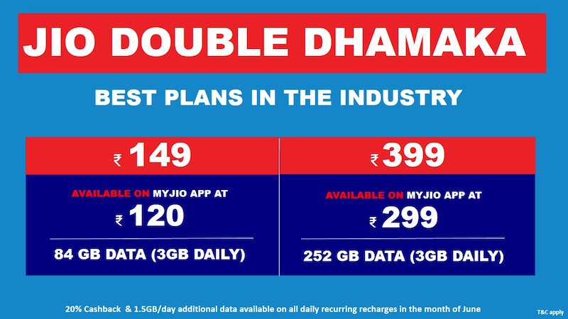 Reliance Jio Double Dhamaka offer: 1 5GB additional data per day on
