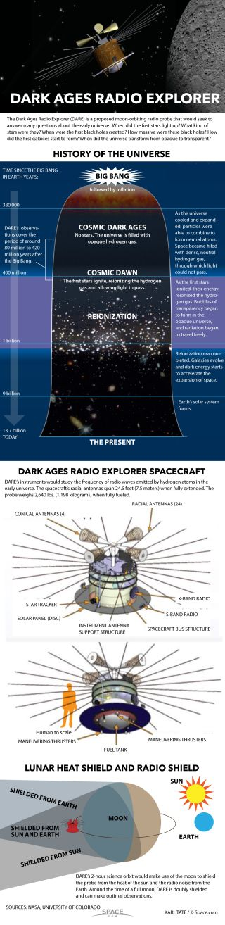 Facts about the proposed DARE spacecraft.