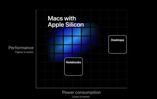 Macs with Apple Silicon chart