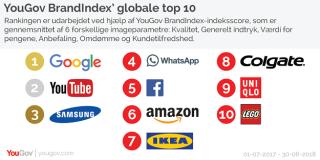 Tech-giganterne sidder tungt på de fem øverste pladser på den globale top 10-liste. Grafik: YouGov