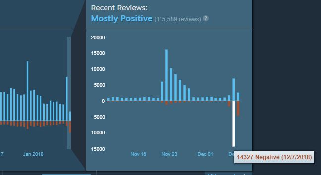 CS:GO receives 14,000 negative Steam reviews in a single day