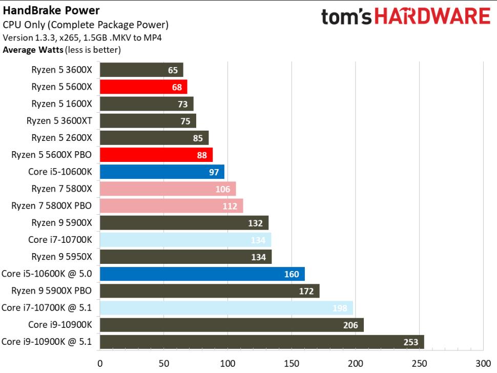 Tom's HW poraba procesorjev