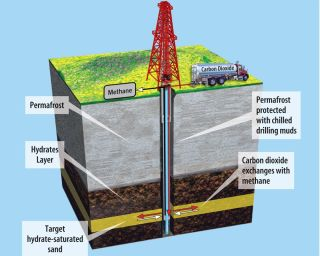 Methane Hydrates Natural Gas Test