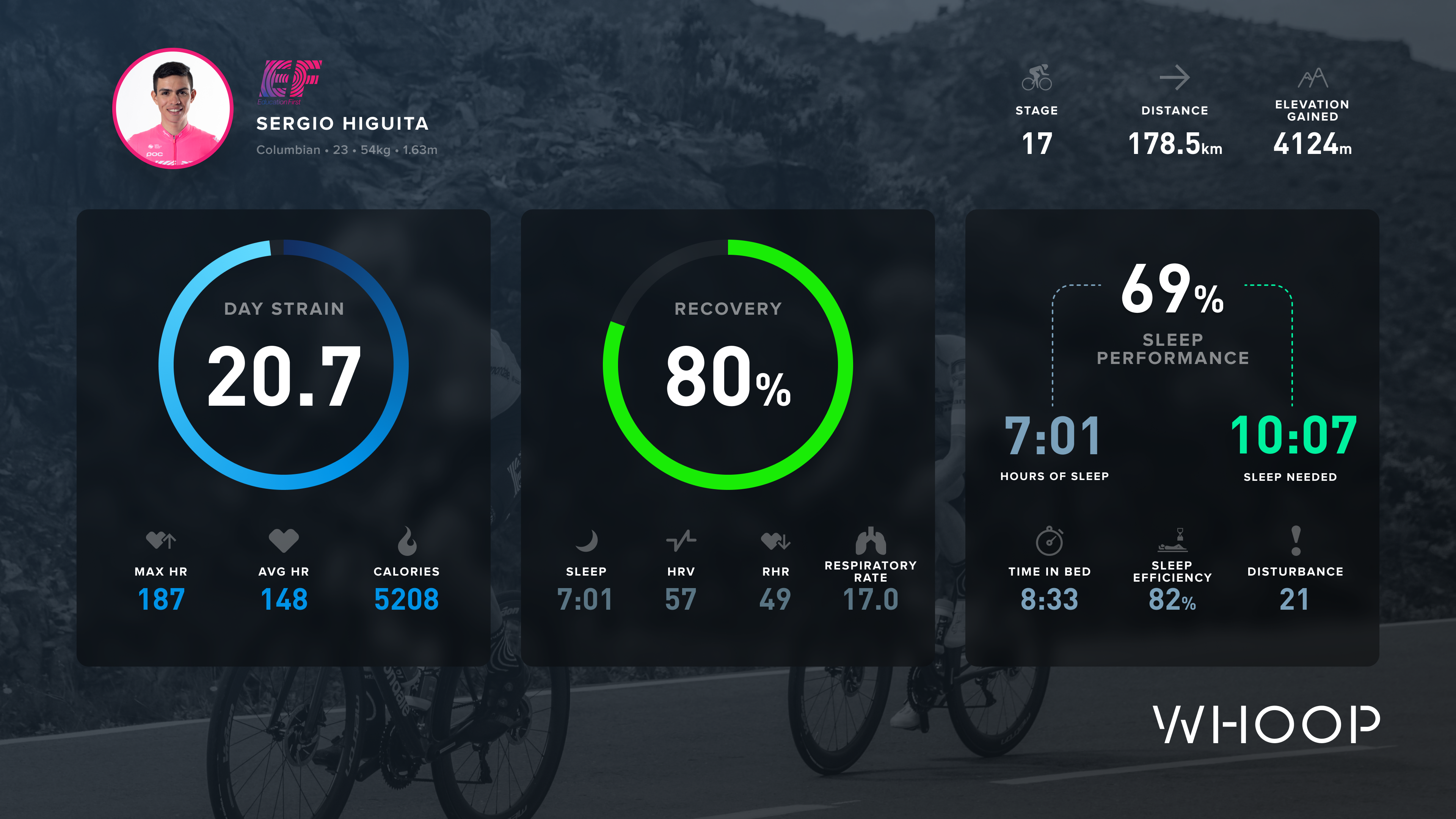 Sergio Higuita's WHOOP data from stage 17