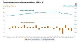 US Carbon Dioxide Emissions 2012