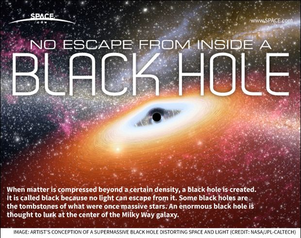 Black Holes: Facts, Theory & Definition | Space