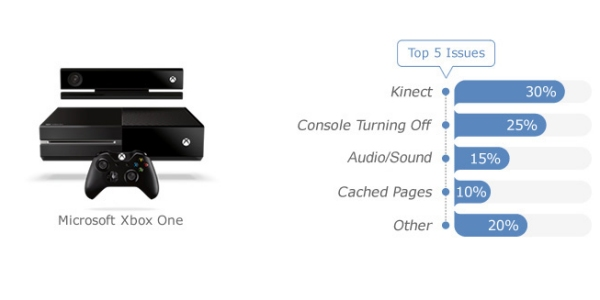 New-Gen Console Problems: Kinect Doesn't Work For Xbox One
