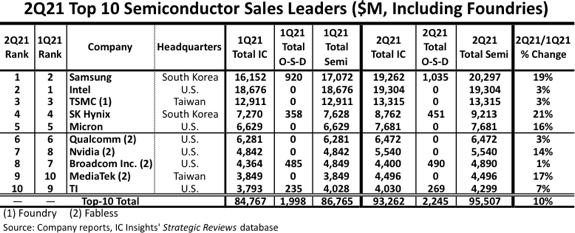 Top 10 semiconductor companies in terms of sales.