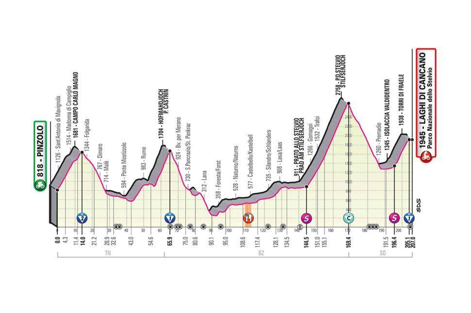 Giro ditalia stage 17 betting lines tutorial minerando bitcoins for free