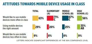 Students Surveyed on Mobile Device Use and Ownership
