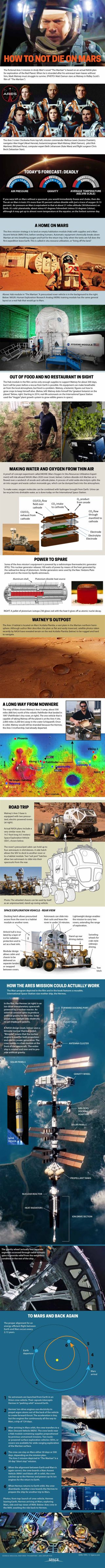 "Comparison of ""The Martian"" film with an actual NASA plan for Mars."