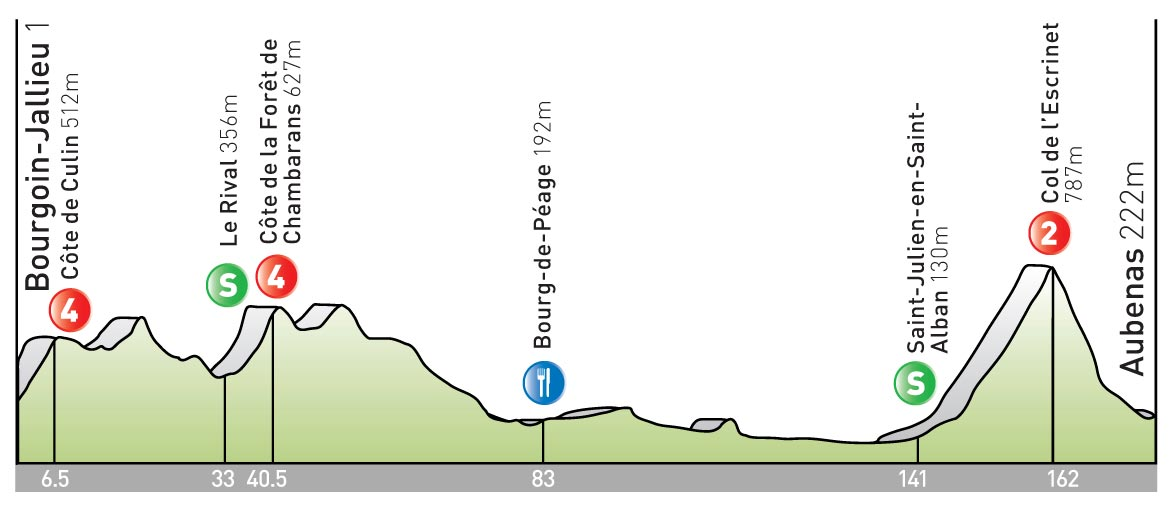 stage 19 Tour de France 2009 profile